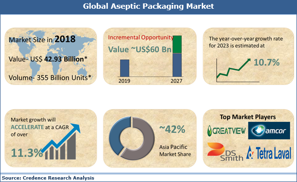 Aseptic Packaging Market Is Expected To Reach US$ 60 Bn By 2027 | Credence Research