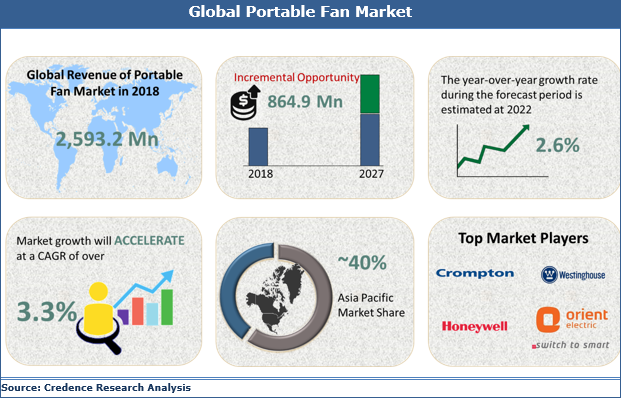 Portable Fan Market Is Expected To Reach US$ 864.9 Mn By 2027 | Credence Research