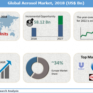 Aerosol Market (6.3% CAGR) 2027: Business Growth, Market Opportunities and Trends
