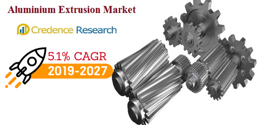Aluminium Extrusion Market (5.1% CAGR) 2027: Business Growth, Market Opportunities and Trends