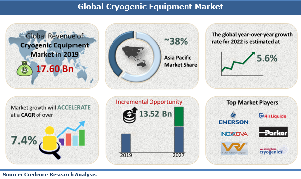 Cryogenic Equipment Market Size, Share, Growth, Trends, Analysis and Forecast 2019 to 2027