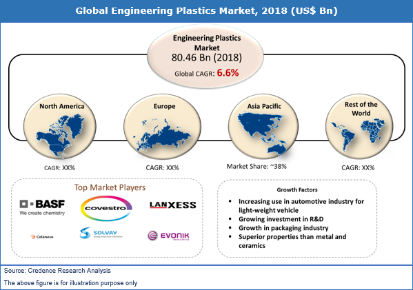 Engineering Plastics Market (6.7% CAGR) 2027: Business Growth, Market Opportunities and Trends