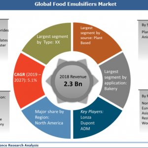 Food Emulsifiers Market Growth with Future Prospects and Competitive Analysis 2019 to 2027