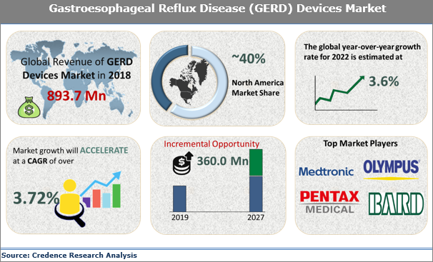 Gastroesophageal Reflux Disease (GERD) Devices Market Size, Share, Growth, Trends, Analysis and Forecast 2019 to 2027