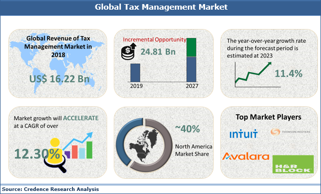 Tax Management Market Size, Share, Growth, Trends, Analysis and Forecast 2019 to 2027